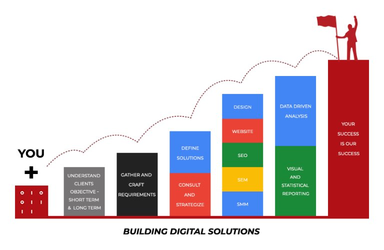 Accelerate Your Business Using Digital Technologies